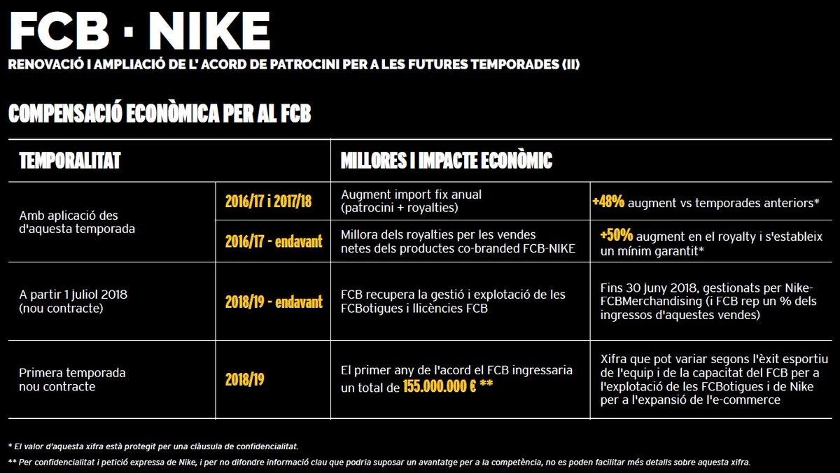 nike-fc-barcelone-details-nouveau-contrat-sponsoring-2018-2028