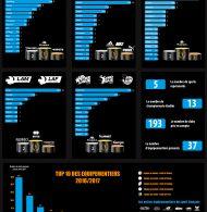 INFOGRAPHIE – Les équipementiers du sport français (5 sports – 193 clubs)