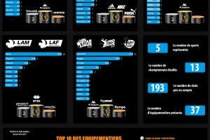 infographie-les-equipementiers-du-sport-francais-2016-2017