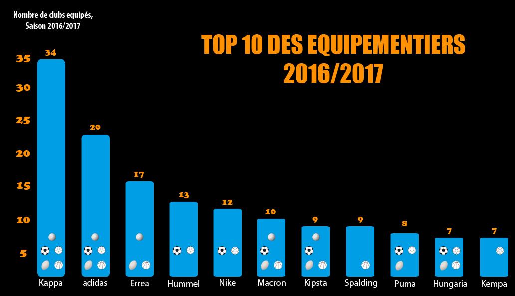Infographie les quipementiers du sport fran ais 5 sports 193 clubs s - Top 10 des cuisinistes ...