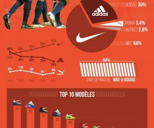 La bataille des équipementiers chaussures en Ligue 1 (Infographie Footpack – 2016/2017)