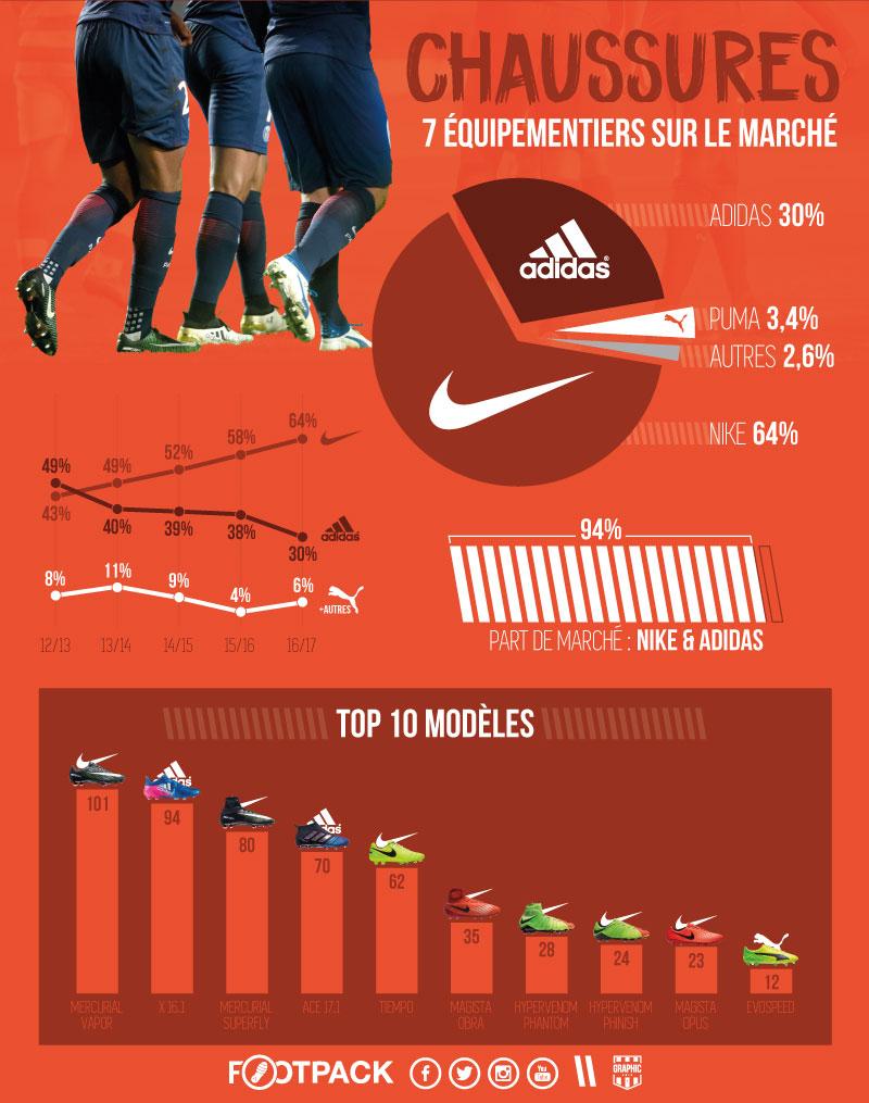 Bataille Des Équipementiers En Chaussures La 1infographie Ligue 7gv6Ybfy