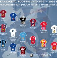 Quelle croissance sur les réseaux sociaux pour les clubs de football européens en 2016 ?