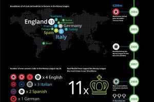 Classement des clubs qui génèrent le plus d'argent (Deloitte Football Money League 2017)