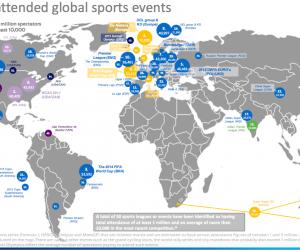 Classement des affluences moyennes des plus grands évènements sportifs