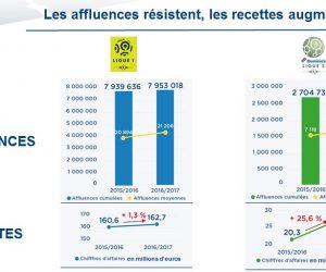 Affluences et recettes billetterie en hausse en Ligue 1 et Ligue 2 pour 2016-2017