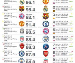 La force et la valeur des marques des principaux clubs de football (Brand Finance Football 50 2017)