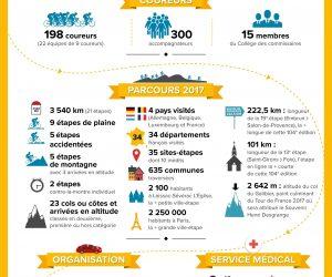 Infographie – Les Chiffres Clés du Tour de France 2017