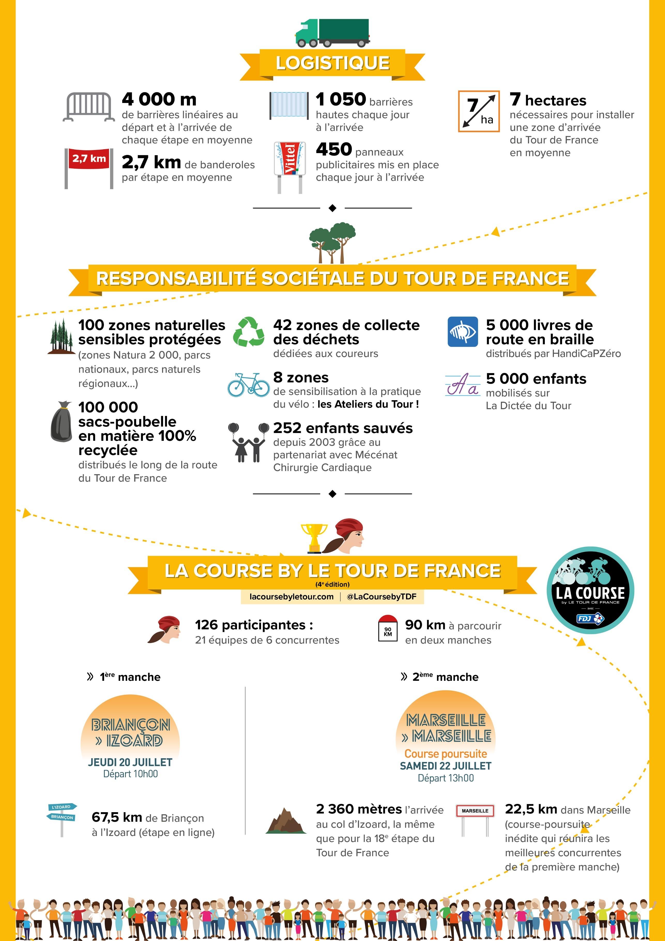 Infographie Les Chiffres Cl 233 S Du Tour De France 2017