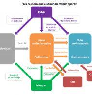 Média – Le CSA publie son rapport «Sport et télévision»