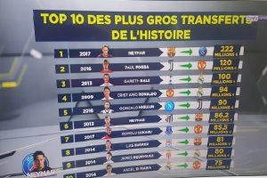 TOP 10 des plus gros transferts de l'histoire du football avec Neymar à 222M€