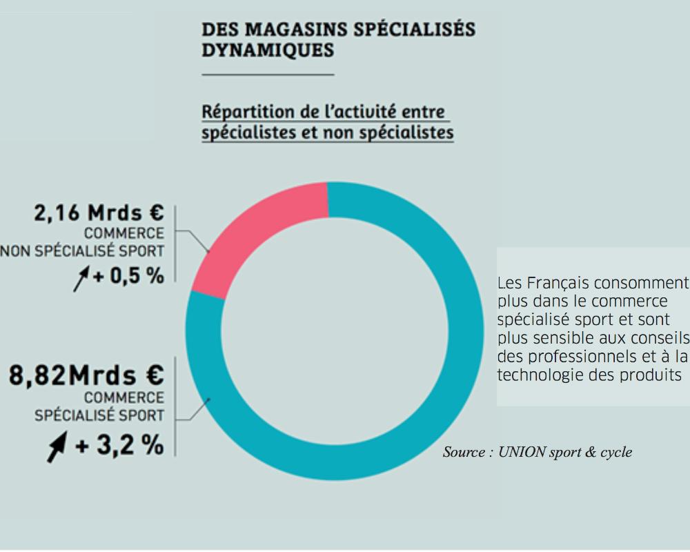 le France sport articles pèse des Combien en 2016 en marché de 5qPSP87w