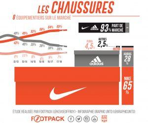 La bataille des équipementiers chaussures en Ligue 1 Conforama 2017-2018 (infographie Footpack)
