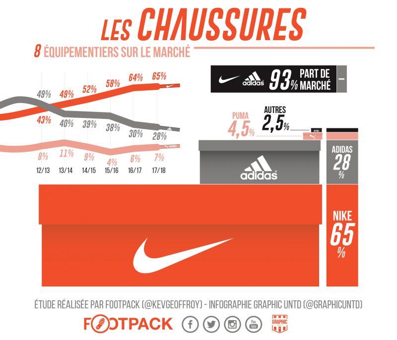 La bataille des équipementiers chaussures en Ligue 1