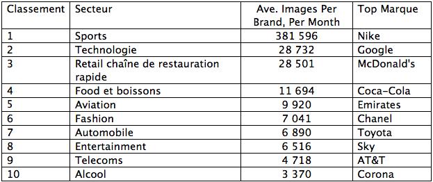 Figure Bonne Le Top Les Plus 100 Fait Marques Sport Dans Des wqaHSt