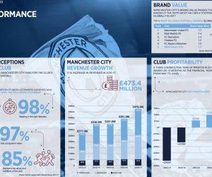 Des profits en baisse pour Manchester City