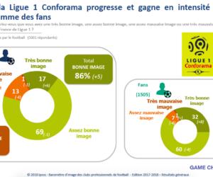 Etude Ipsos – L'intérêt pour la Ligue 1 Conforama en augmentation