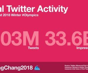 JO Pyeongchang 2018 : Moins d'activité sur Twitter que lors des JO d'été de Rio 2016