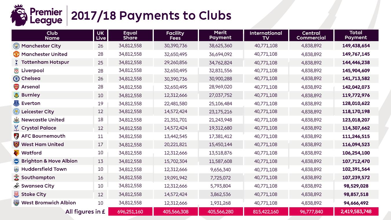 Répartition revenus Premier League