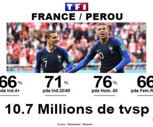 Audiences TV Coupe du Monde 2018 : France / Pérou fait moins bien que France / Australie sur TF1