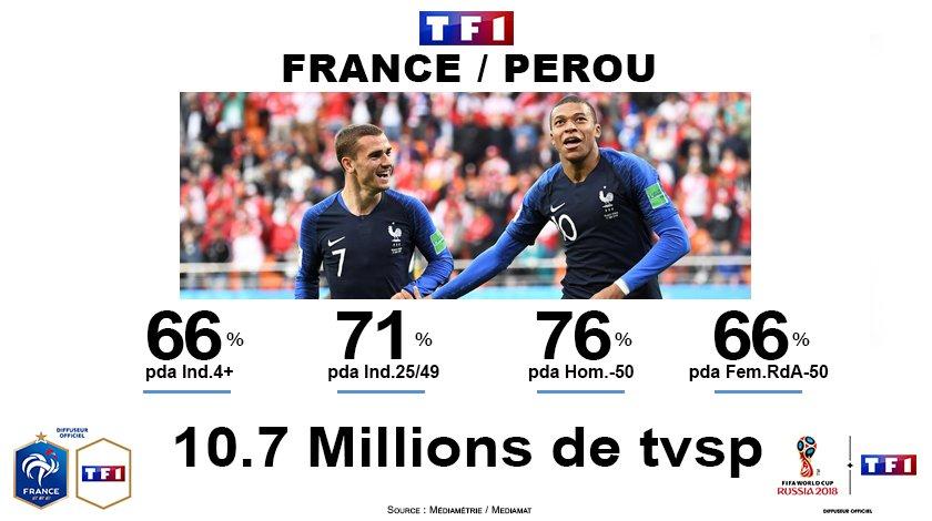 Audiences tv coupe du monde 2018 france p rou fait moins bien que france australie sur tf1 - Audience finale coupe du monde ...