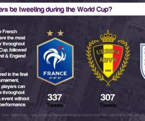 Les joueurs français ont été les plus actifs sur Twitter pendant la Coupe du Monde 2018 (et soulèvent le trophée)