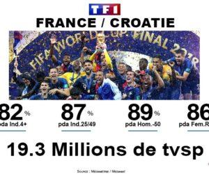 Audiences TV – 19,3 millions de téléspectateurs sur TF1 pour la finale de la Coupe du Monde 2018 France – Croatie