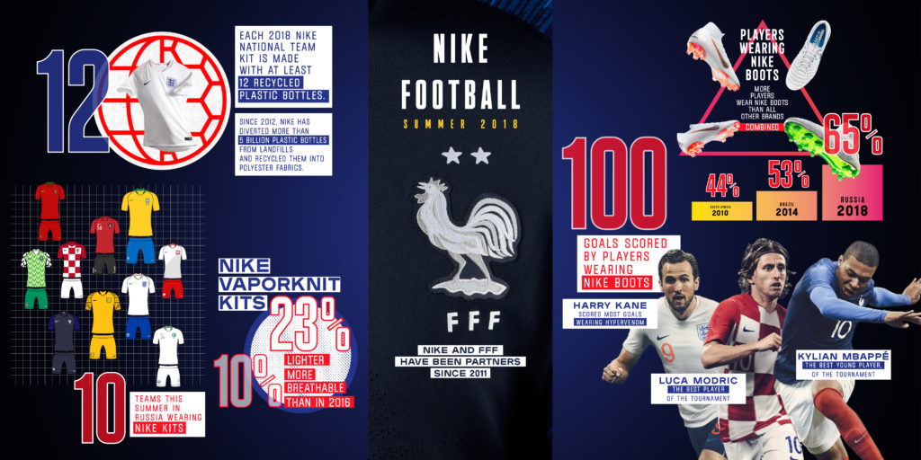 low priced 77a70 1664d Comment Nike a dominé de la tête aux pieds cette Coupe du Monde 2018 -  SportBuzzBusiness.fr