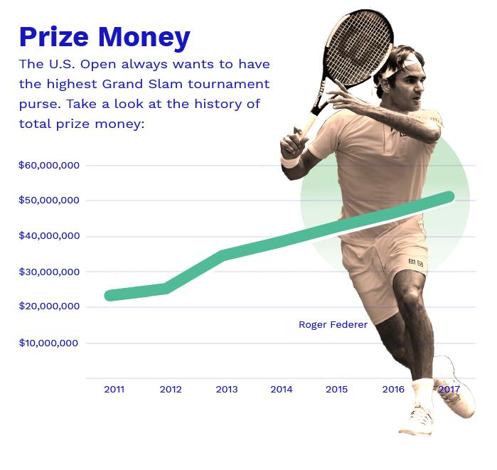 Tennis - Un nouveau record de prize money pour l'US Open ...