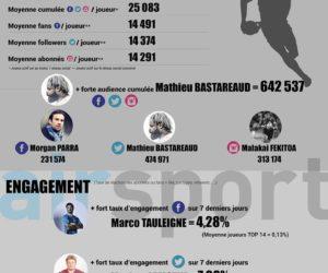 Rugby – Quelle présence sur le digital pour les joueurs du TOP 14 cette saison ?
