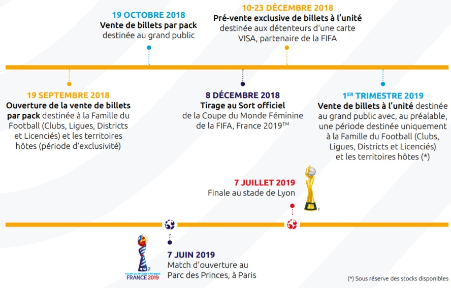 Coupe Du Monde Feminine 2019 Calendrier Stade.Quelle Offre Ticketing Pour La Coupe Du Monde Feminine De