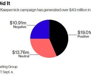 Plus de 43 millions de dollars d'équivalent publicitaire pour Nike avec sa campagne mettant en scène ColinKaepernick