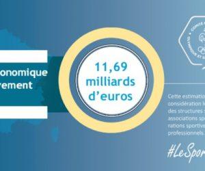 11,69 milliards d'euros, le poids économique du mouvement sportif en France sans la valorisation du bénévolat
