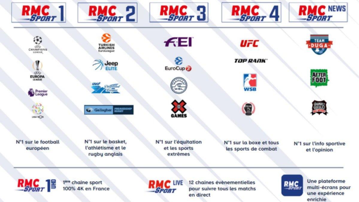 accord entre free et rmc sport