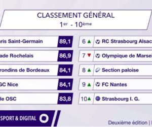 Baromètre de la digitalisation des clubs de sport français (352 clubs – 6 sports – 56 critères)