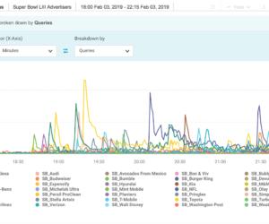 Comment les réseaux sociaux ont réagi aux publicités du Super Bowl 2019 (étude Brandwatch)
