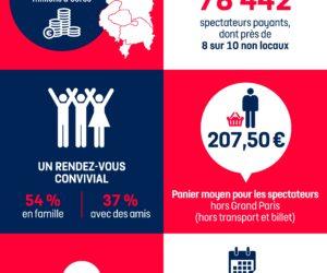 Infographie – L'impact économique de la finale du TOP 14 2018 en chiffres