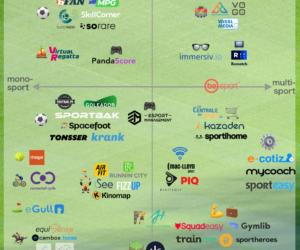 Quelles sont les 50 startups françaises «sport» du collectif #SporTech ?