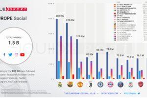 Les clubs européens et les footballeurs les plus populaires sur les réseaux sociaux (Etude Iquii Sport)