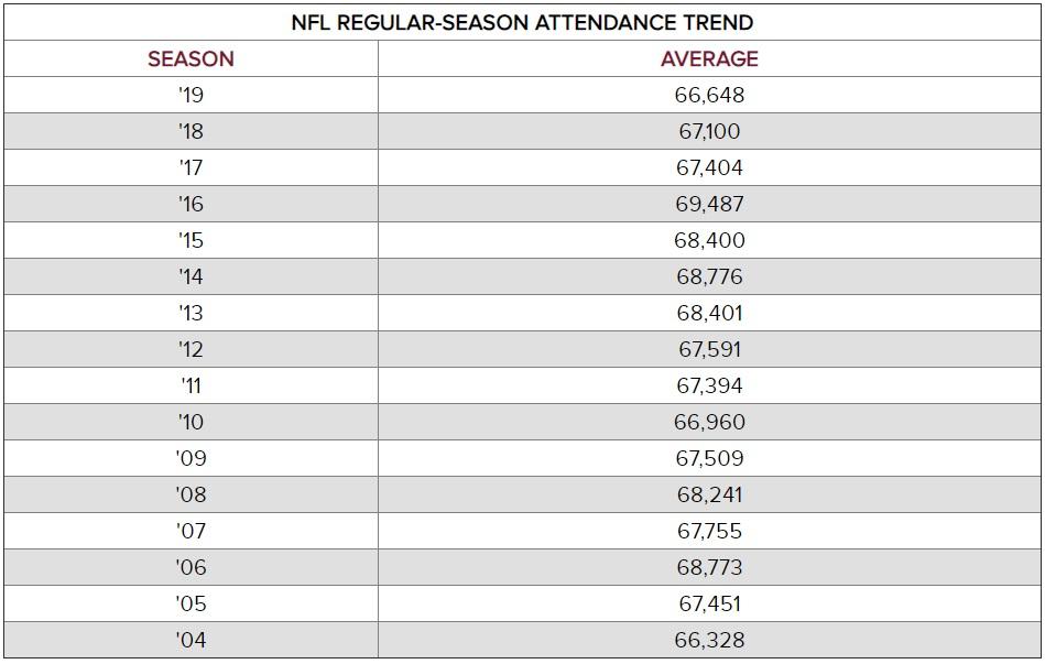 affluences-moyennes-NFL-%C3%A9volution-2004-2019.jpg