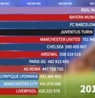 Quel club domine le classement des primes (17 milliards d'euros) versées par l'UEFA en Champions League depuis 1992 ?