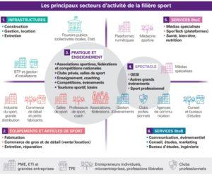«BPCE l'Observatoire» analyse l'économie du sport en France dans un rapport de 64 pages
