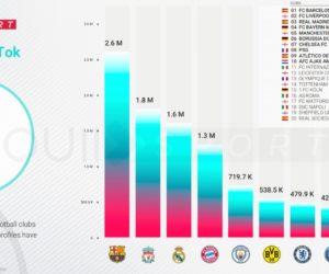 Les clubs européens de football les plus populaires sur le réseau social TikTok