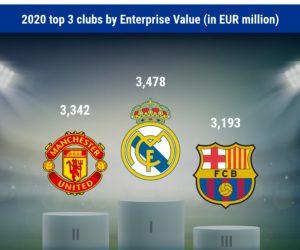 KPMG dresse son TOP 32 des clubs de football européens à la plus forte valeur d'entreprise en 2020