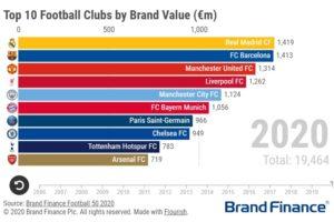 TOP 50 des marques de clubs de football les plus valorisées (Brand Finance 2020)