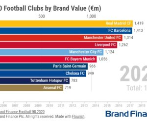 TOP 50 des marques de clubs de football les plus valorisées (Brand Finance 2020)