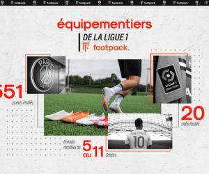 Football – Maillots, chaussures, gants… La bataille des équipementiers de la Ligue 1 Uber Eats saison 2020-2021 (Infographie Footpack)