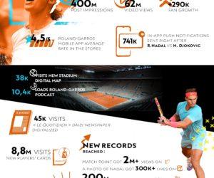 Quelles performances pour Roland-Garros 2020 sur le digital ?