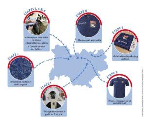 La société Coureur du Dimanche signe le t-shirt recyclé Olympique Lyonnais x Veolia
