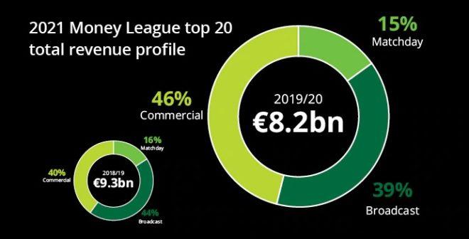 Deloitte Football Money League 2021 – Les revenus cumulés du TOP 20 en baisse d'1,1 milliard d'euros